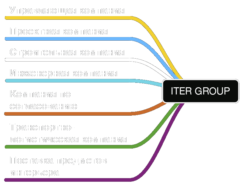 Iter Group